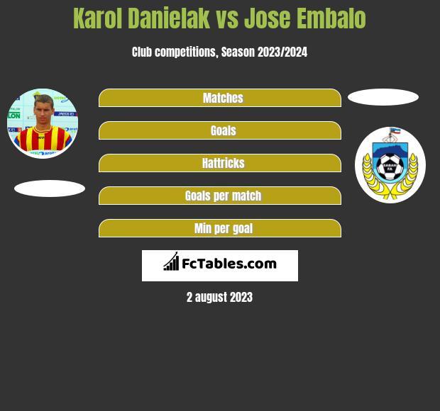 Karol Danielak vs Jose Embalo h2h player stats