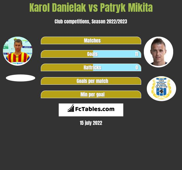 Karol Danielak vs Patryk Mikita h2h player stats
