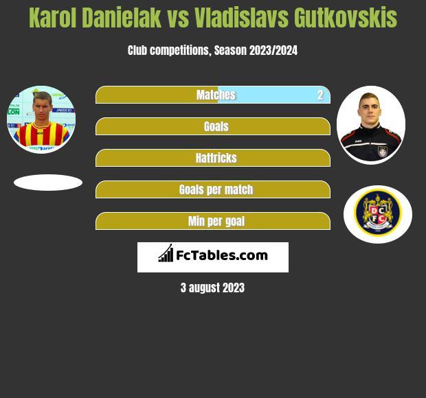 Karol Danielak vs Vladislavs Gutkovskis h2h player stats