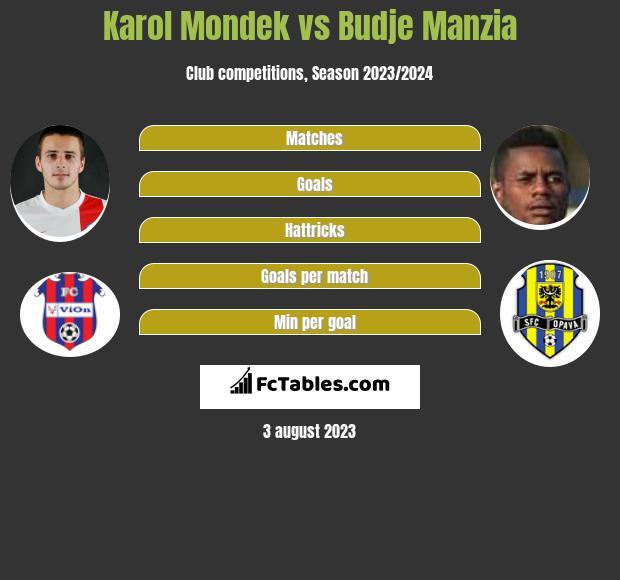 Karol Mondek vs Budje Manzia infographic