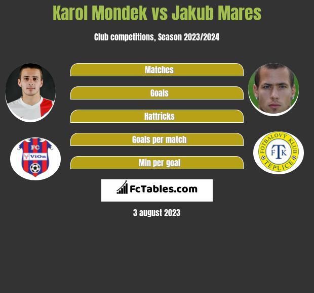 Karol Mondek vs Jakub Mares infographic
