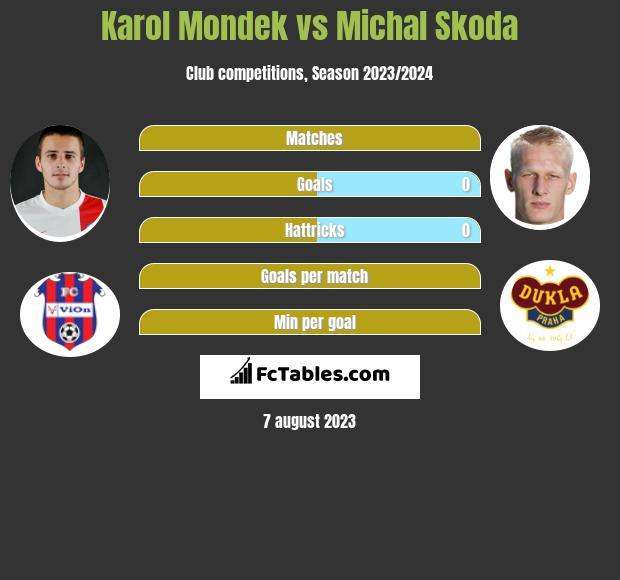 Karol Mondek vs Michal Skoda h2h player stats