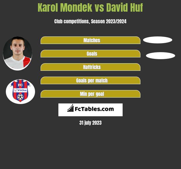Karol Mondek vs David Huf h2h player stats