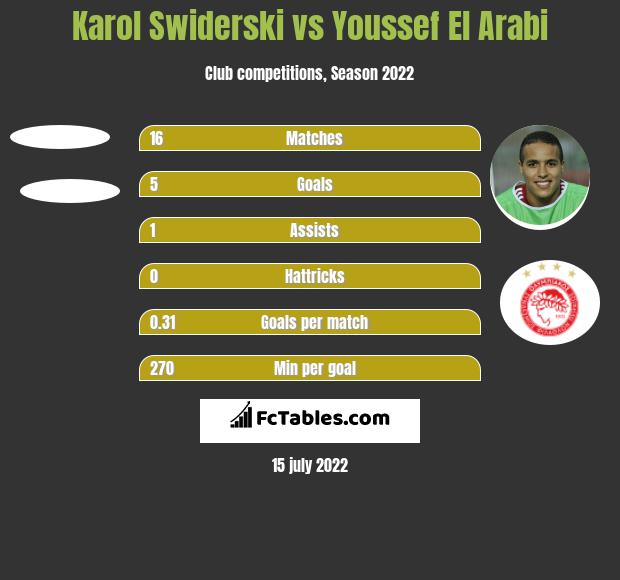 Karol Świderski vs Youssef El Arabi h2h player stats