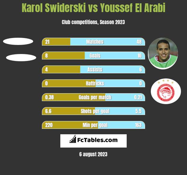 Karol Swiderski vs Youssef El Arabi h2h player stats