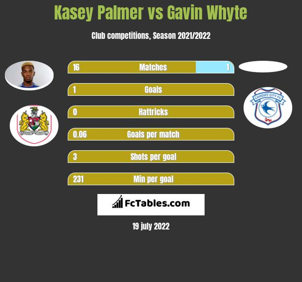 Kasey Palmer infographic statistics for Cardiff City