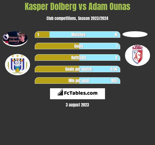 Kasper Dolberg vs Adam Ounas infographic