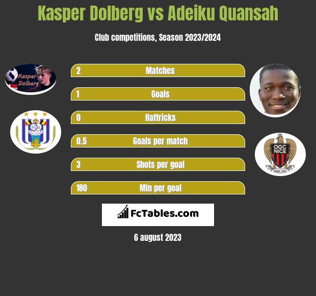 Kasper Dolberg vs Adeiku Quansah infographic