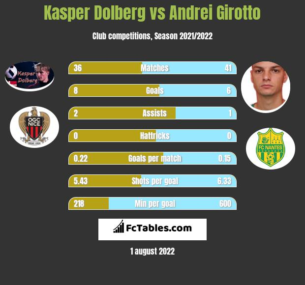 Kasper Dolberg vs Andrei Girotto h2h player stats