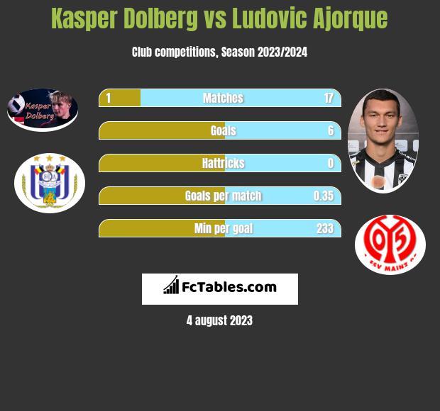 Kasper Dolberg vs Ludovic Ajorque h2h player stats