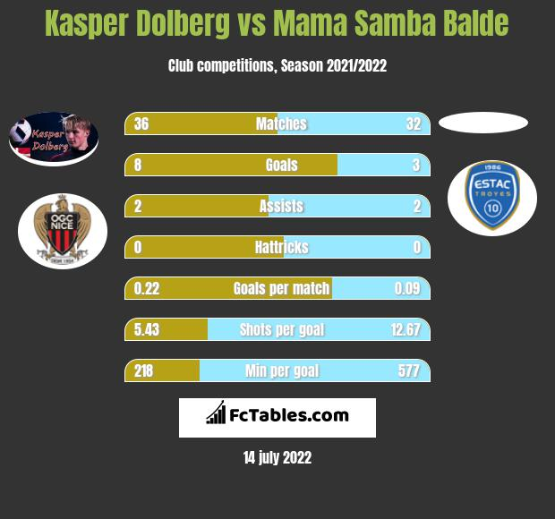 Kasper Dolberg vs Mama Samba Balde h2h player stats