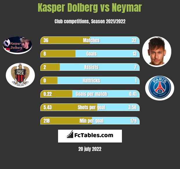 Kasper Dolberg vs Neymar infographic