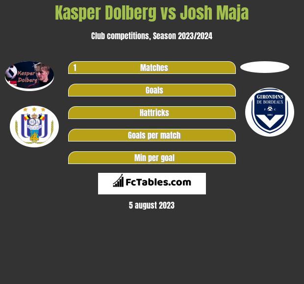 Kasper Dolberg vs Josh Maja infographic