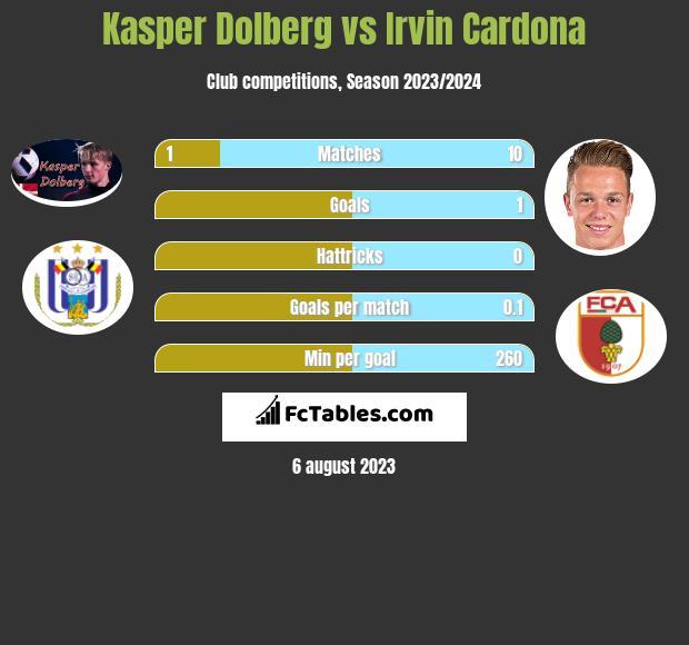 Kasper Dolberg vs Irvin Cardona h2h player stats