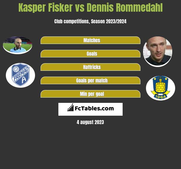 Kasper Fisker vs Dennis Rommedahl infographic