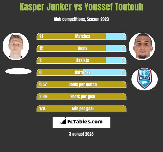 Kasper Junker vs Youssef Toutouh h2h player stats