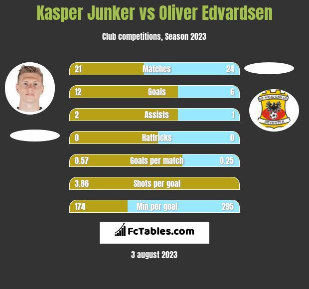 Kasper Junker vs Oliver Edvardsen h2h player stats