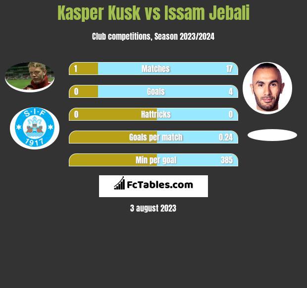 Kasper Kusk vs Issam Jebali h2h player stats