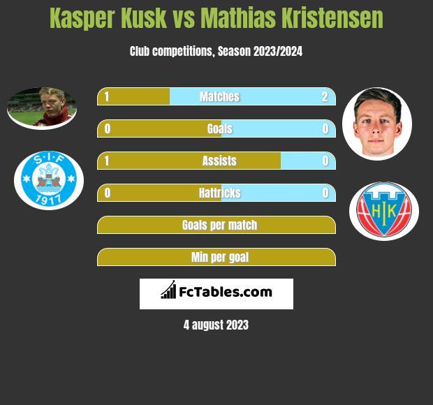 Kasper Kusk vs Mathias Kristensen h2h player stats