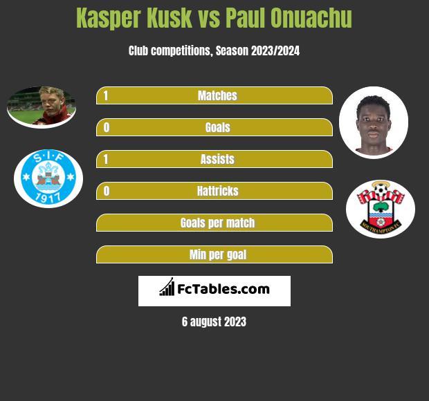 Kasper Kusk vs Paul Onuachu infographic