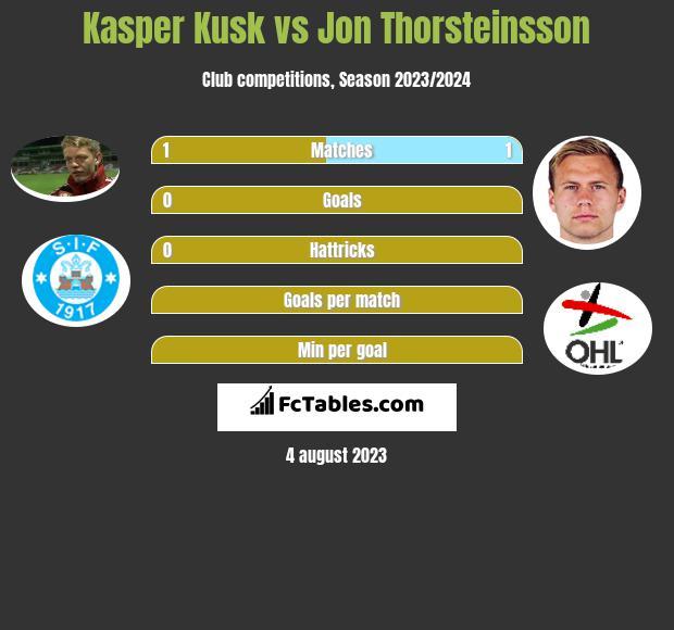Kasper Kusk vs Jon Thorsteinsson infographic