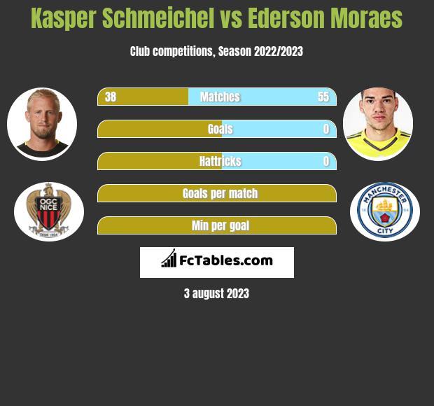 Kasper Schmeichel vs Ederson Moraes infographic