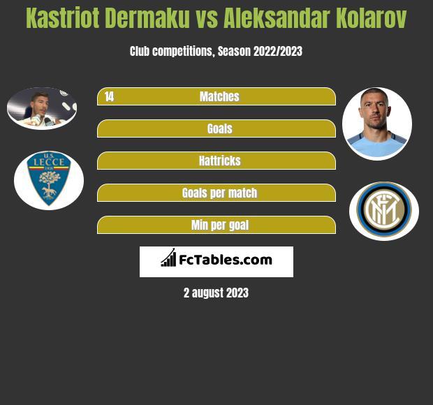 Kastriot Dermaku vs Aleksandar Kolarov infographic