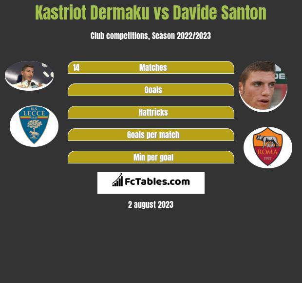 Kastriot Dermaku vs Davide Santon infographic