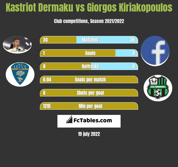 Kastriot Dermaku vs Giorgos Kiriakopoulos infographic
