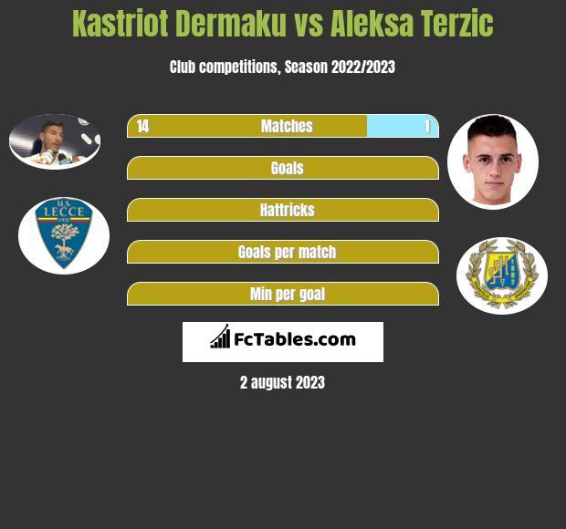 Kastriot Dermaku vs Aleksa Terzic infographic