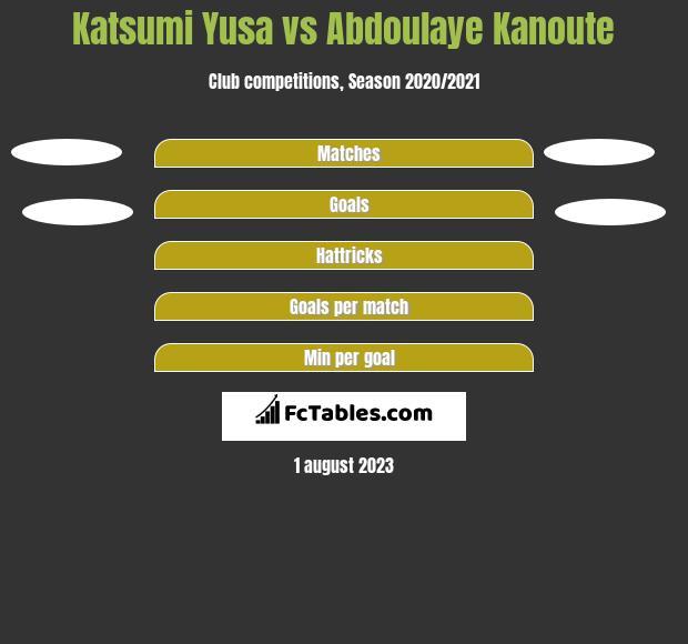 Katsumi Yusa vs Abdoulaye Kanoute h2h player stats
