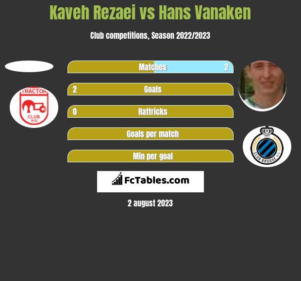Kaveh Rezaei vs Hans Vanaken h2h player stats