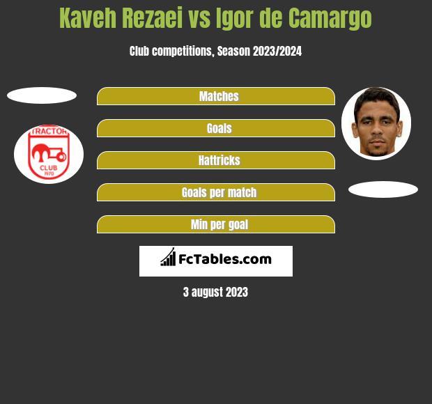 Kaveh Rezaei vs Igor de Camargo h2h player stats