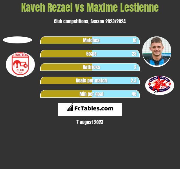 Kaveh Rezaei vs Maxime Lestienne h2h player stats