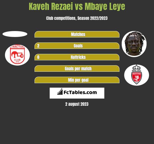 Kaveh Rezaei vs Mbaye Leye h2h player stats