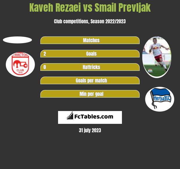 Kaveh Rezaei vs Smail Prevljak h2h player stats