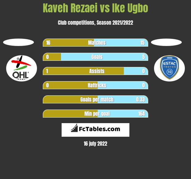 Kaveh Rezaei vs Ike Ugbo h2h player stats