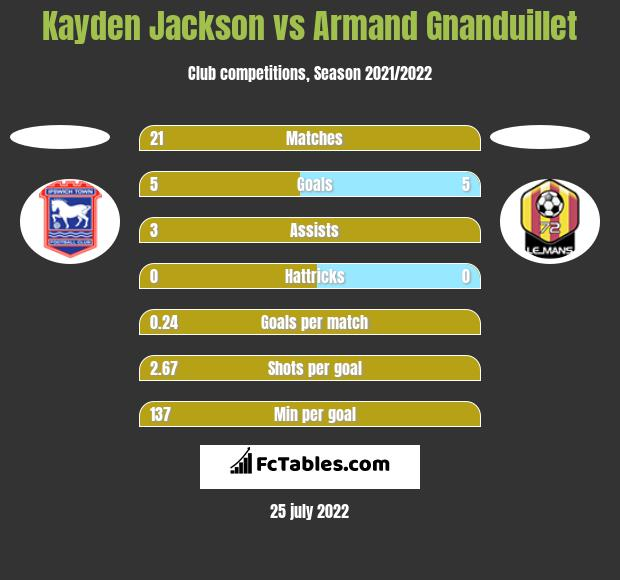 Kayden Jackson vs Armand Gnanduillet h2h player stats