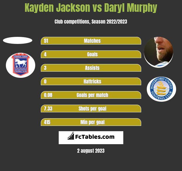 Kayden Jackson vs Daryl Murphy h2h player stats
