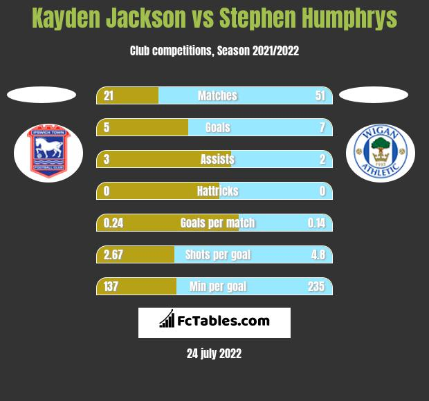 Kayden Jackson vs Stephen Humphrys h2h player stats