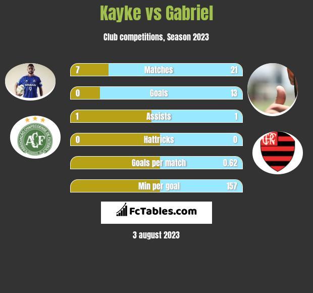 Kayke vs Gabriel h2h player stats