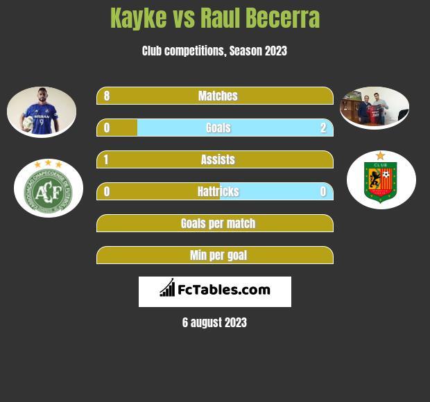Kayke vs Raul Becerra h2h player stats