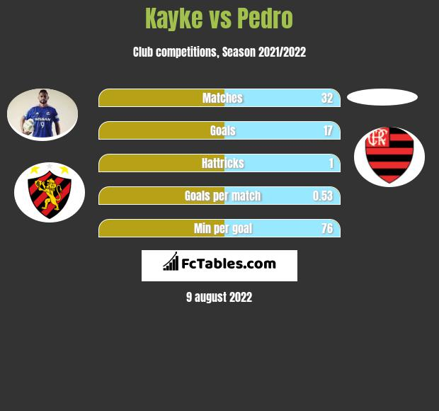 Kayke vs Pedro h2h player stats