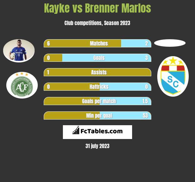 Kayke vs Brenner Marlos h2h player stats