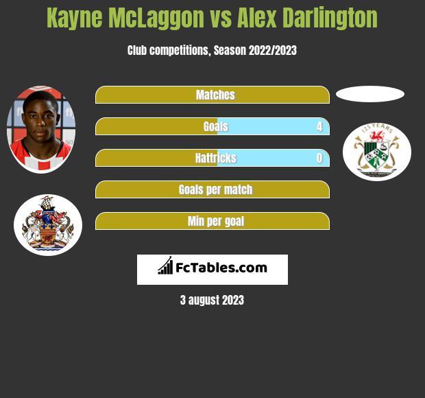 Kayne McLaggon vs Alex Darlington infographic