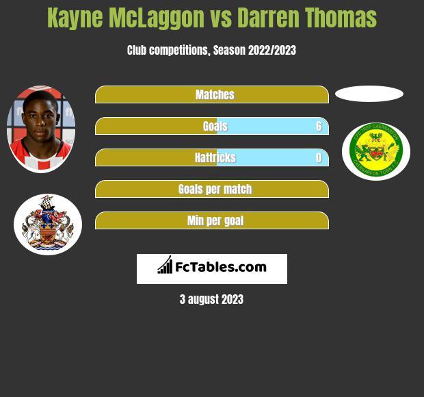 Kayne McLaggon vs Darren Thomas infographic