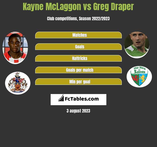 Kayne McLaggon vs Greg Draper h2h player stats