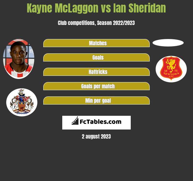 Kayne McLaggon vs Ian Sheridan h2h player stats