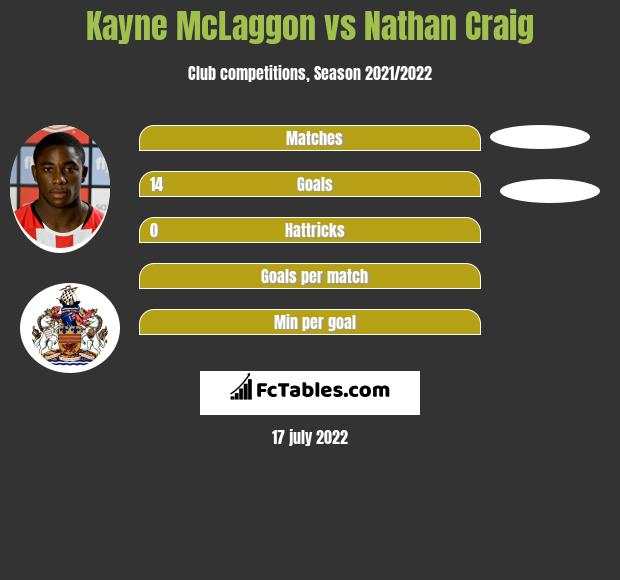 Kayne McLaggon vs Nathan Craig h2h player stats