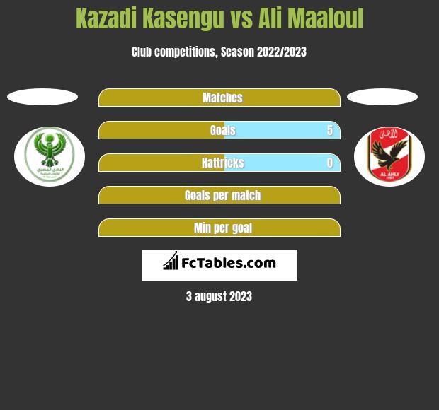 Kazadi Kasengu vs Ali Maaloul h2h player stats